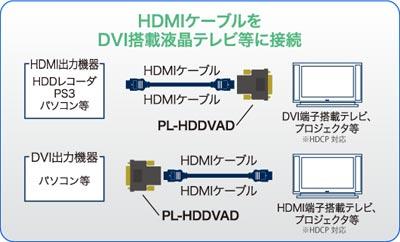 HDMIケーブルをDVI搭載液晶テレビに接続