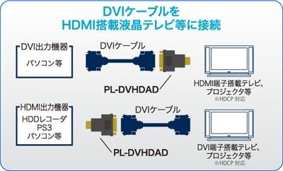 DVIケーブルをHDMI搭載液晶テレビなどに接続