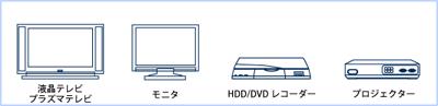 対応HDMI機器