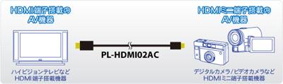 PL-HDMI02AC使用例