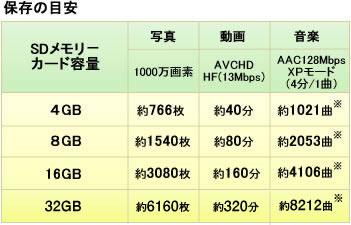 Amazon   BUFFALO CLASS10対応 SDHCカード16GB RSDC-16GC10   バッファロー ...