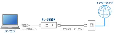 PL-US56K接続例