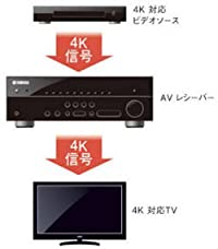4K映像伝送(パススルー)の概念図