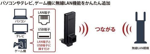 LAN端子&USB端子につなぐかんたんユニット
