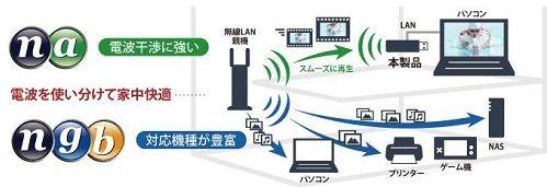 電波干渉に強い11n/aで快適無線LAN