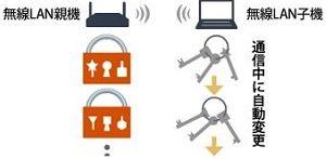 強力な暗号化方式「WPA2」対応