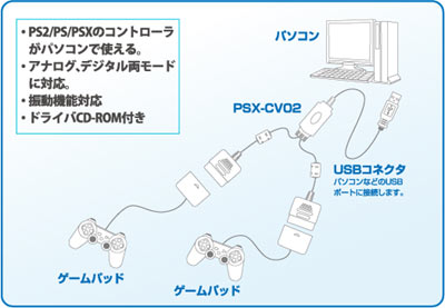 PSX-CV02接続例