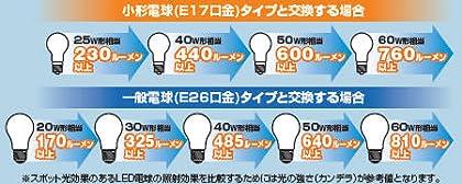 LEDの明るさ単位、ルーメンとは?1