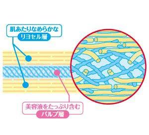 【エッセンスマスク】3層構造シートで液たっぷり!