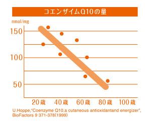 コエンザイムQ10は20代をピークに減少!