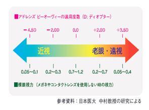 度数調整のメカニズムと適応度数