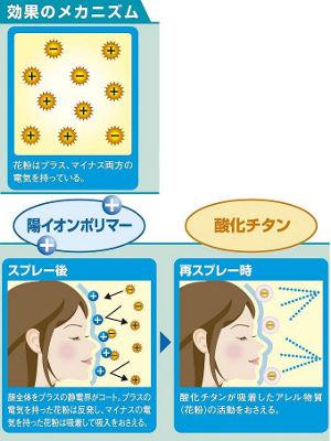 イオンの力と酸化チタンの力で花粉を協力にブロック!