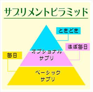 ◆サプリメントピラミッドで必要な栄養素を補う◆