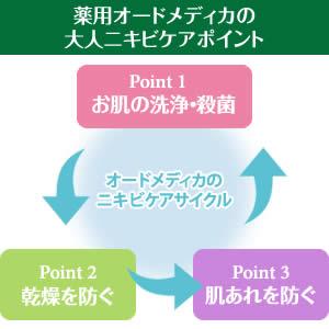 オードメディカシリーズの3つのニキビケアポイント<br>