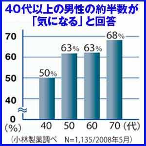 ●40代以上の男性の約半数が「気になる」と回答