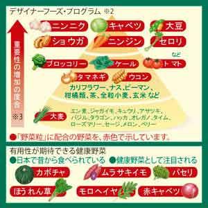 ●18種類の野菜をぎゅっと凝縮