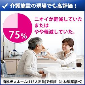 特徴4:介護施設で75%の人がニオイの軽減を実感!