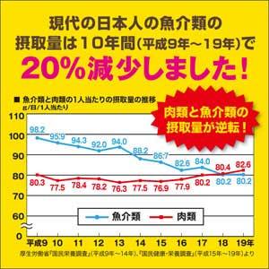 現代の日本人には、魚の成分が不足しがち!