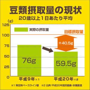 豆類摂取量の大幅な低下