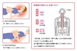 快癒器の位置と使用方法