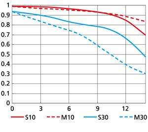 MTF性能曲線図