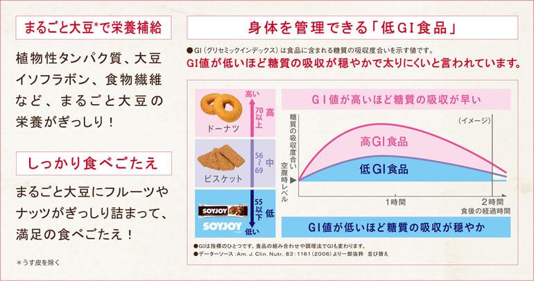 ソイジョイは「低GI食品」