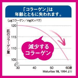 ●加齢とともに減少していく美容成分
