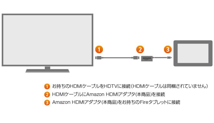 Amazon HDMIアダプタ
