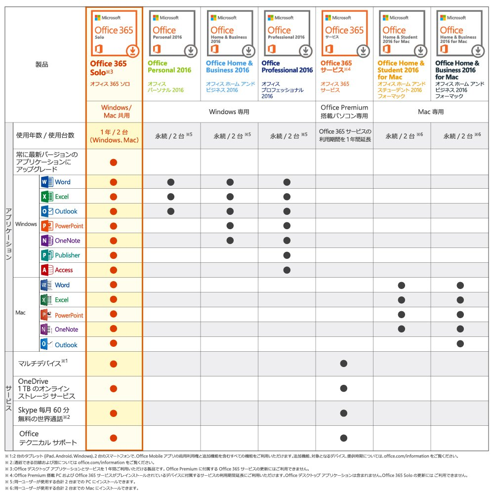 Microsoft Office 2016 Comparison Chart
