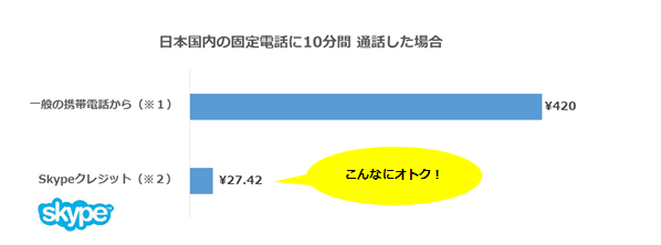 5eadc7a5ce Skypeクレジット1000円分だと日本国内の固定電話に7時間20分通話できます。  (※1)42円/分と仮定して算出。通信会社および契約内容によって異なります。