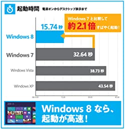Windows 8 起動