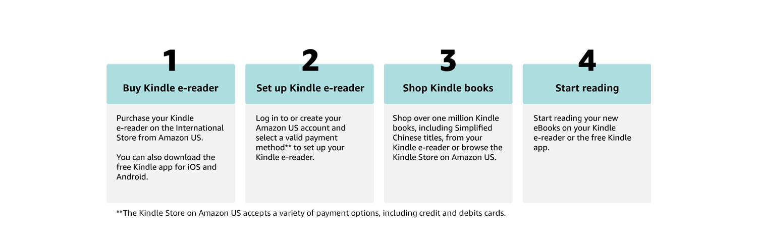 1. Buy Kindle e-reader 2. Setup Kindle e-reader 3. Shop Kindle eBooks 4. Start reading