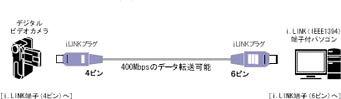 Victor IEEE1394ケーブル 4ピン-6ピン(2M) [VX-DV220E]