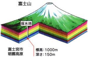 日本最高バナジウム濃度160μg!『富士山の天然バナジウム160』2ケース(2L×12本)