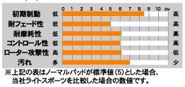 [品番:219/712] アクレ(ACRE) ブレーキパッド ライトスポーツ(Light-Sports) 前後セット 日産 ジューク JUKE 10.11~ F15 / NF15(4WD)