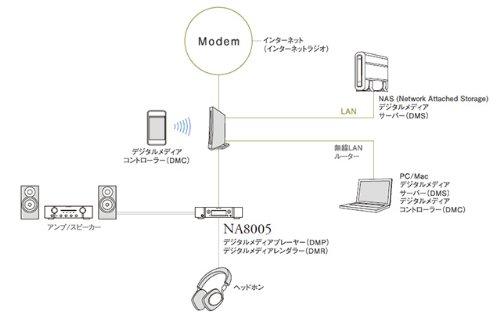 マランツ USB-DAC/ネットワークオーディオプレーヤー【シルバーゴールド】marantz NA8005 FN