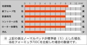 [品番:650 / 651] アクレ(ACRE) ブレーキパッド フォーミュラ700C(Formula700C) 前後セット マツダ RX-8 03.4~ SE3P