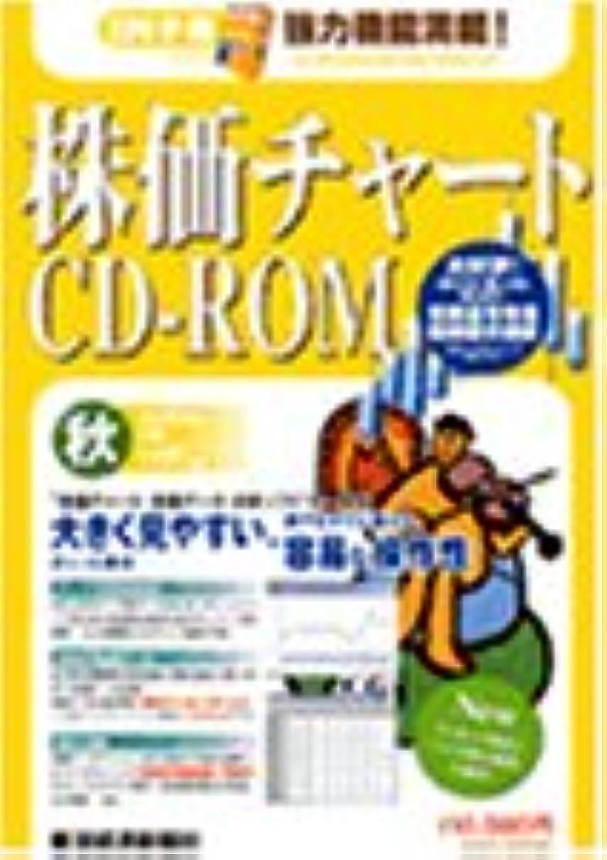 悪党チケット失望株価チャートCD-ROM 2004年 秋号