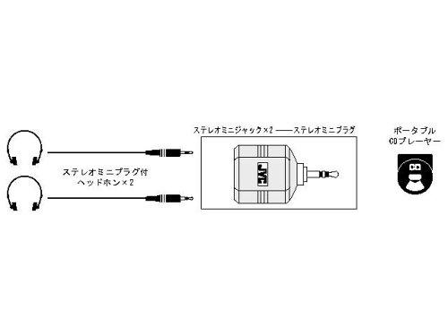 Victor ステレオミニジャックX2 - ステレオミニプラグ [AP-120A]