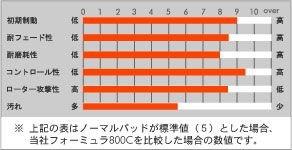 [品番:370 / 690] アクレ(ACRE) ブレーキパッド フォーミュラ800C(Formula800C) 前後セット 三菱 ランサー エボリューション LANCER EVOLUTION 07.11~ CZ4A (GSR) brembo