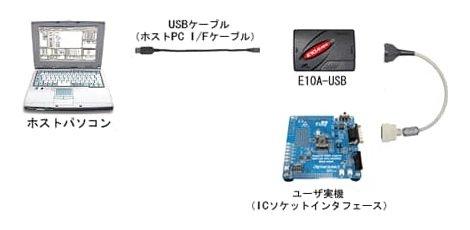ルネサスエレクトロニクス(RENESAS) E10A-USBエミュレータ HS0005KCU14H (SuperH RISC engineファミリマルチコアマイコン用)