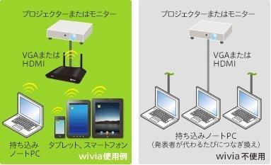 内田洋行 無線対応プレゼンテーション機器wivia4 内田洋行