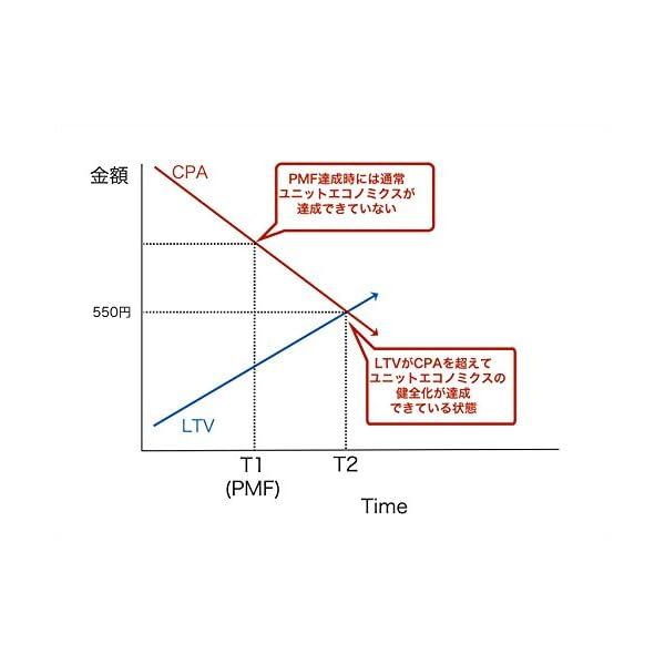 起業の科学 スタートアップサイエンスの紹介画像23