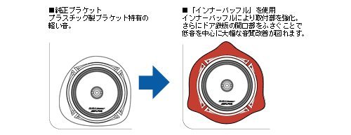 アルパイン(ALPINE) トヨタ車用 インナーバッフルボード KTX-Y175B