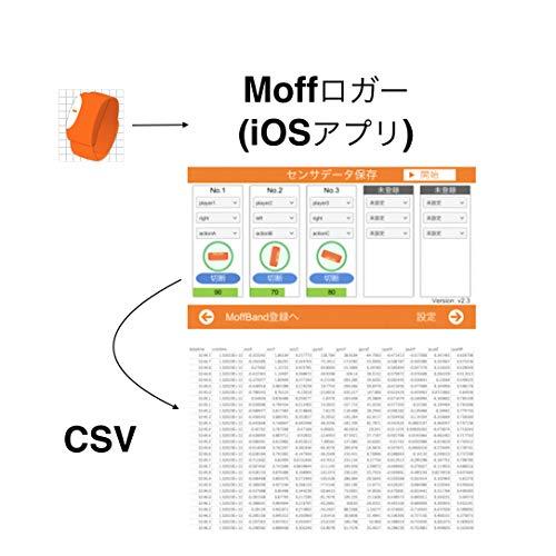 Moffロガー iOS|オンラインコード版...