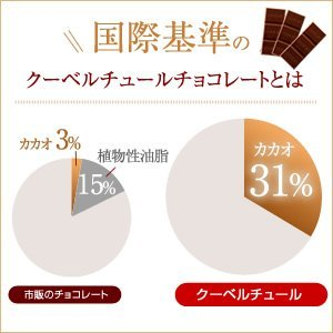 CHOCO屋『チョコ屋MINI板カカオ80クーベルチュールチョコレート』