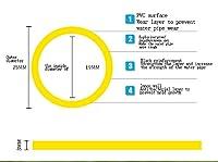 高圧洗車水鉄砲セットブラシ車伸縮水道管庭散水庭の灌漑、家庭用フラッシングガラスホース 不凍液管ホース家庭用プラスチックホースパイプホース4点農業パイプ洗車水PVCパイプ、耐摩耗性、耐寒性、長寿命 (サイズ さいず : 20m)