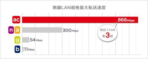 PLANEX 無線LAN子機 (USB3.0アダプター型) 高速モデル 11ac/n/a/g/b 866Mbps MacOS X10.8/10.7/10.6対応 ブラック GW-900D-BK