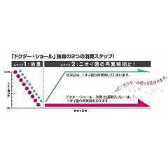 【医薬部外品】ドクターショール フットスプレー 足用 制汗スプレー 150ml