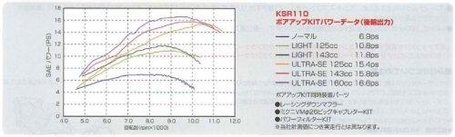 キタコ(KITACO) ボアアップキット(125cc/ライト) KSR110/KLX110 212-4021700